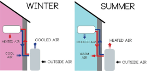 What is the difference between a heat pump and an air conditioner